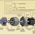 electronic; scientific and measuring equipment; for liquids;…